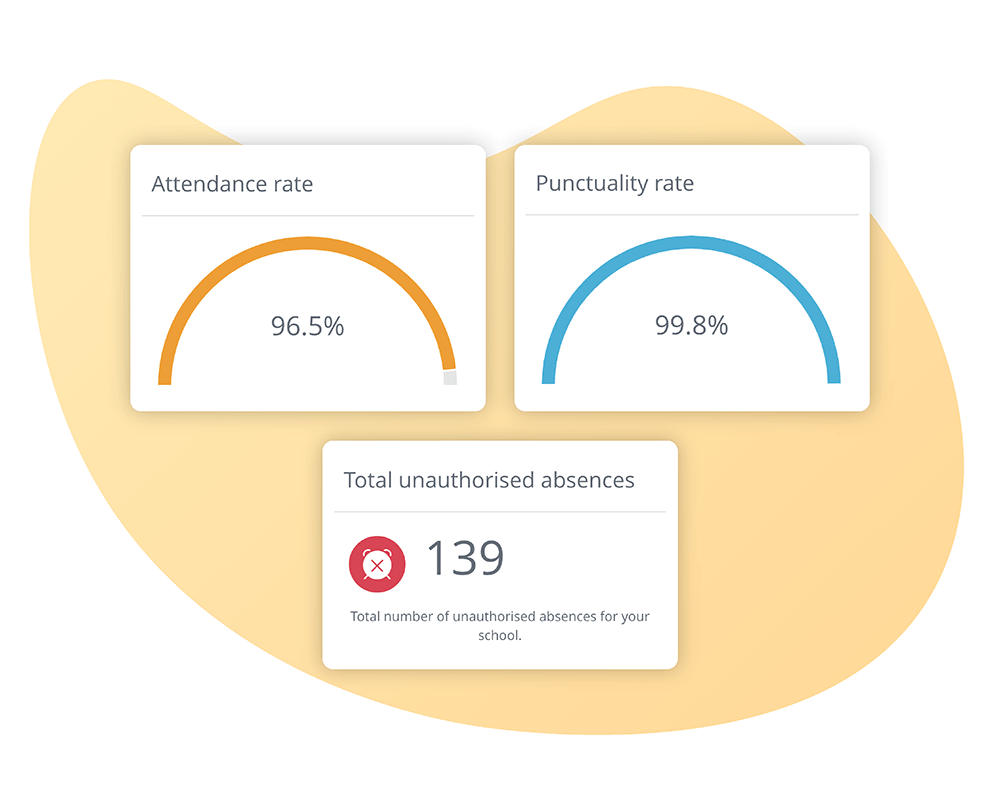 Image of Satchel One's Attendance app showcasing attendance and punctality rates