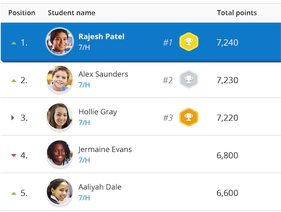 Show My Homework's online Kudos feature showing student leaderboard