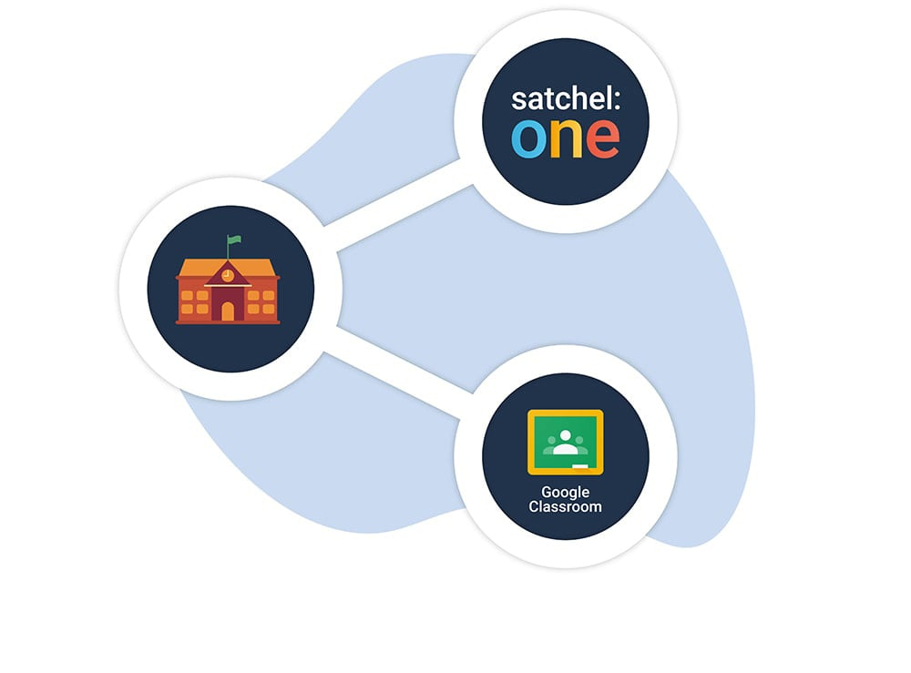 Image of Satchel One and Google Classroom working together