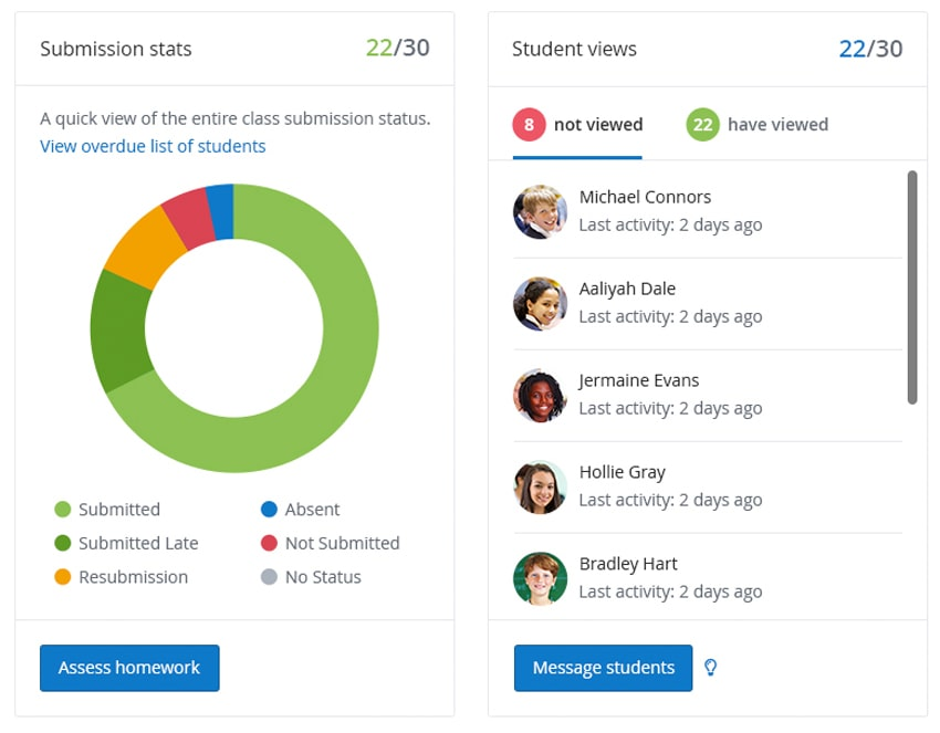 Image of the homework Insights page displaying submission statistics for a class